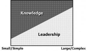 Knowledge Leadership Chart